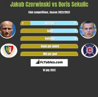 Jakub Czerwiński vs Boris Sekulic h2h player stats