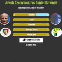 Jakub Czerwiński vs Daniel Dziwniel h2h player stats