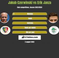 Jakub Czerwiński vs Erik Janza h2h player stats