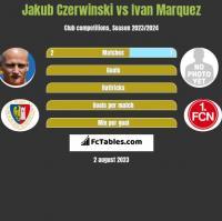 Jakub Czerwiński vs Ivan Marquez h2h player stats