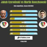 Jakub Czerwiński vs Martin Konczkowski h2h player stats