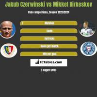 Jakub Czerwiński vs Mikkel Kirkeskov h2h player stats