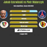 Jakub Czerwiński vs Piotr Malarczyk h2h player stats