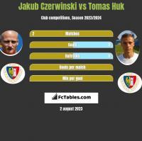 Jakub Czerwiński vs Tomas Huk h2h player stats
