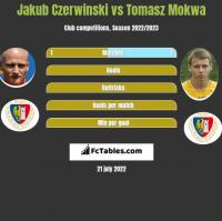 Jakub Czerwiński vs Tomasz Mokwa h2h player stats