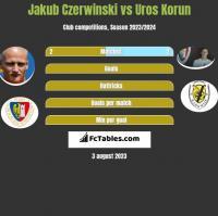 Jakub Czerwiński vs Uros Korun h2h player stats