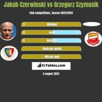 Jakub Czerwiński vs Grzegorz Szymusik h2h player stats