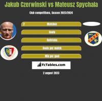 Jakub Czerwiński vs Mateusz Spychala h2h player stats