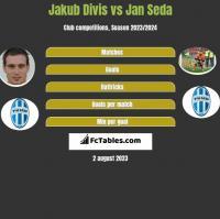 Jakub Divis vs Jan Seda h2h player stats