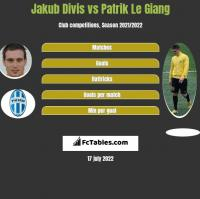 Jakub Divis vs Patrik Le Giang h2h player stats