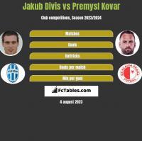 Jakub Divis vs Premysl Kovar h2h player stats