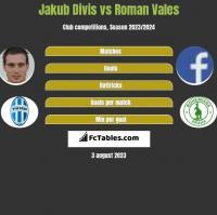Jakub Divis vs Roman Vales h2h player stats