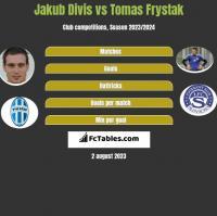 Jakub Divis vs Tomas Frystak h2h player stats
