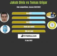 Jakub Divis vs Tomas Grigar h2h player stats