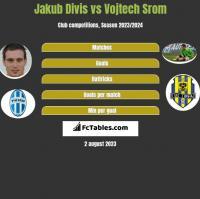Jakub Divis vs Vojtech Srom h2h player stats