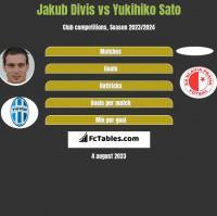 Jakub Divis vs Yukihiko Sato h2h player stats