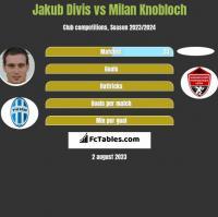 Jakub Divis vs Milan Knobloch h2h player stats