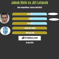 Jakub Divis vs Jiri Letacek h2h player stats
