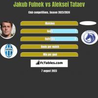 Jakub Fulnek vs Aleksei Tataev h2h player stats