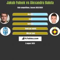 Jakub Fulnek vs Alexandru Baluta h2h player stats