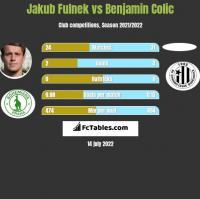 Jakub Fulnek vs Benjamin Colic h2h player stats
