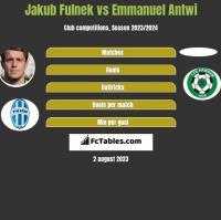 Jakub Fulnek vs Emmanuel Antwi h2h player stats