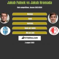 Jakub Fulnek vs Jakub Hromada h2h player stats