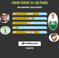 Jakub Fulnek vs Jan Kopic h2h player stats