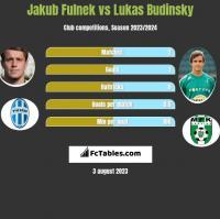 Jakub Fulnek vs Lukas Budinsky h2h player stats