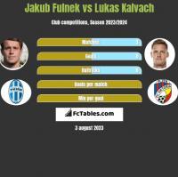 Jakub Fulnek vs Lukas Kalvach h2h player stats
