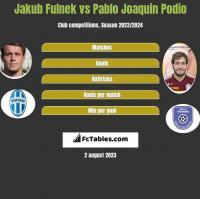 Jakub Fulnek vs Pablo Joaquin Podio h2h player stats