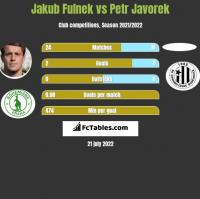 Jakub Fulnek vs Petr Javorek h2h player stats
