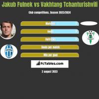 Jakub Fulnek vs Vakhtang Tchanturishvili h2h player stats
