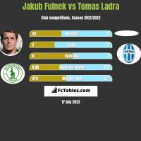 Jakub Fulnek vs Tomas Ladra h2h player stats