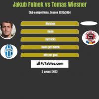 Jakub Fulnek vs Tomas Wiesner h2h player stats