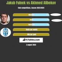 Jakub Fulnek vs Akhmed Alibekov h2h player stats