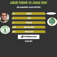 Jakub Fulnek vs Jonas Auer h2h player stats