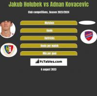 Jakub Holubek vs Adnan Kovacevic h2h player stats