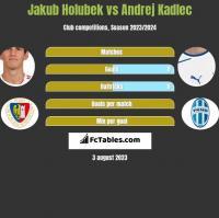 Jakub Holubek vs Andrej Kadlec h2h player stats