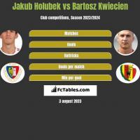 Jakub Holubek vs Bartosz Kwiecień h2h player stats