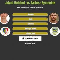 Jakub Holubek vs Bartosz Rymaniak h2h player stats