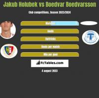 Jakub Holubek vs Boedvar Boedvarsson h2h player stats