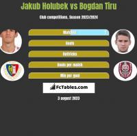 Jakub Holubek vs Bogdan Tiru h2h player stats