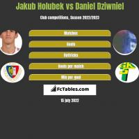 Jakub Holubek vs Daniel Dziwniel h2h player stats