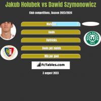 Jakub Holubek vs Dawid Szymonowicz h2h player stats