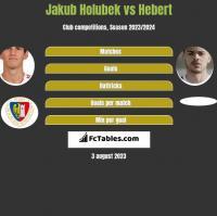 Jakub Holubek vs Hebert h2h player stats