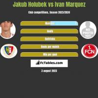 Jakub Holubek vs Ivan Marquez h2h player stats