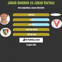Jakub Holubek vs Jakub Bartosz h2h player stats