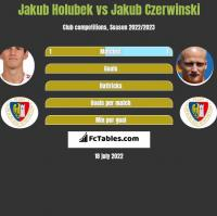 Jakub Holubek vs Jakub Czerwinski h2h player stats