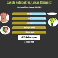 Jakub Holubek vs Lukas Klemenz h2h player stats